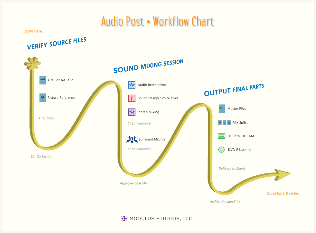 Audio Post Workflow Chart