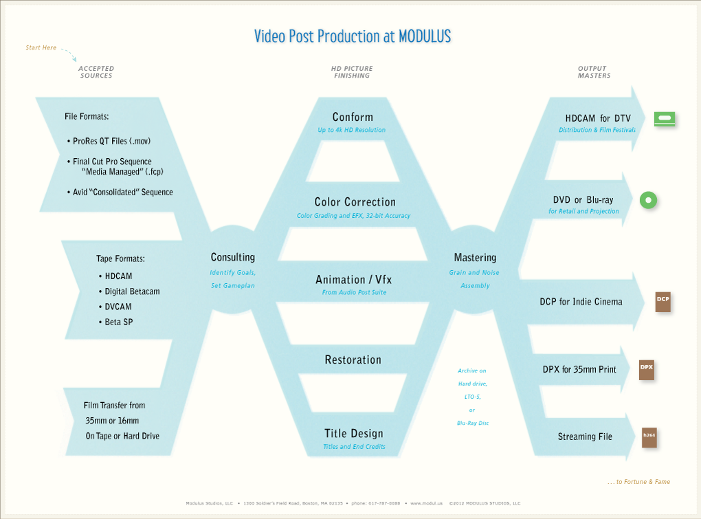 Video Post Workflow Chart